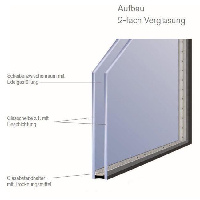 Aufbau der 2-fach-Verglasung für Fenster und Hebeschiebetüren