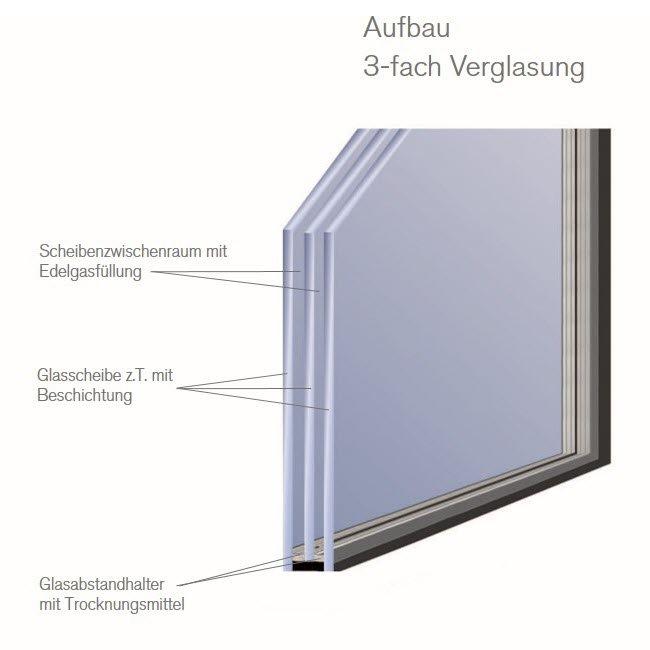Aufbau der 3-fach-Verglasung für Fenster und Hebeschiebetüren